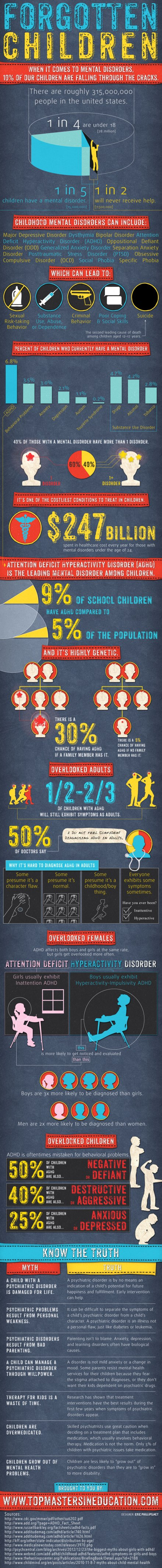 Infographic 10% slipping through the cracks, mental health