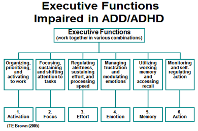 executive-functions-impaired-ADD-ADHD